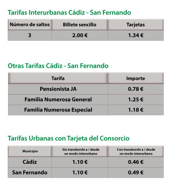 Tarifas Vigente en líneas de Cádiz a San Fernando